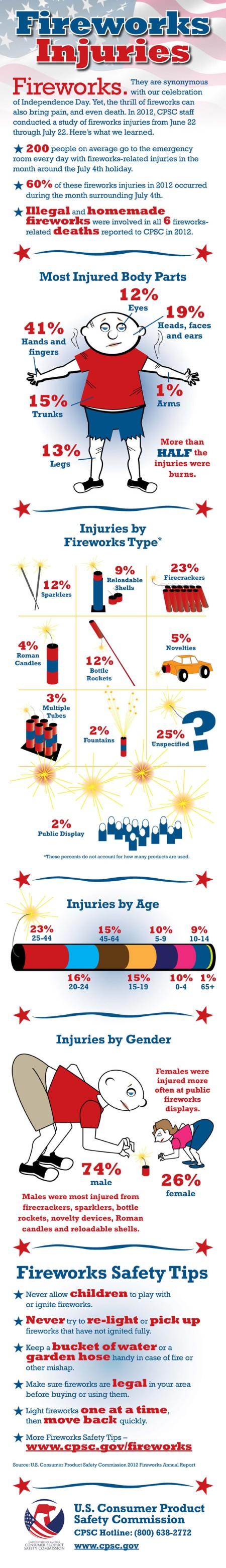 http://www.cpsc.gov/Safety-Education/Safety-Education-Centers/Fireworks/