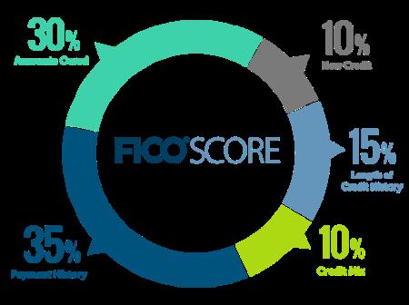 FICO-Score-chart